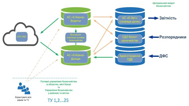 Проект централізованої моделі обслуговування бюджетів 7d8c7a7c0b510